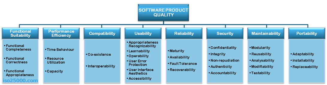 software quality characteristics Nasa's software assurance technology center has identified the following as the ten important most, if not all, of these attributes are subjective and a conclusive assessment of the quality of a.